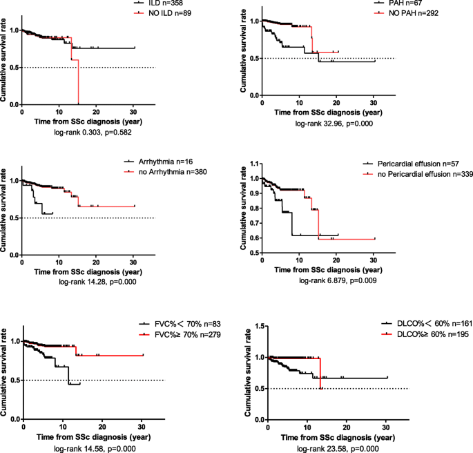 Prognostic profile of systemic sclerosis: analysis of the