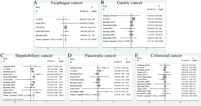 The Risks Of Cancer Development In Systemic Lupus Erythematosus Sle Patients A Systematic Review And Meta Analysis Arthritis Research Therapy Full Text