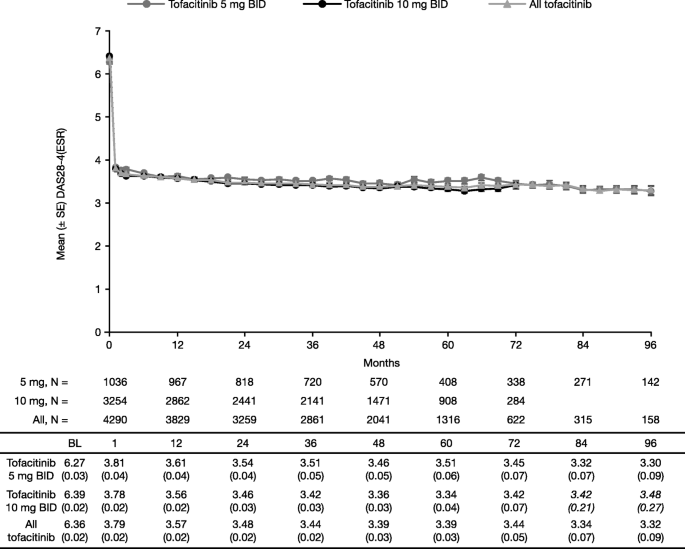 Safety and efficacy of tofacitinib for up to 9 5 years in