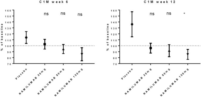 Efficacy and safety of namilumab, a human monoclonal antibody