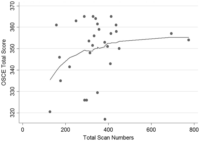Correlation of OSCE performance and point-of-care ultrasound scan