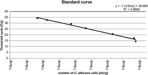Quantitative evaluation of fungi of the genus Candida in the feces