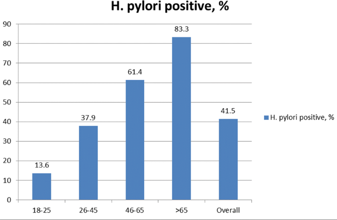 Prevalence of Helicobacter pylori infection and antibiotic