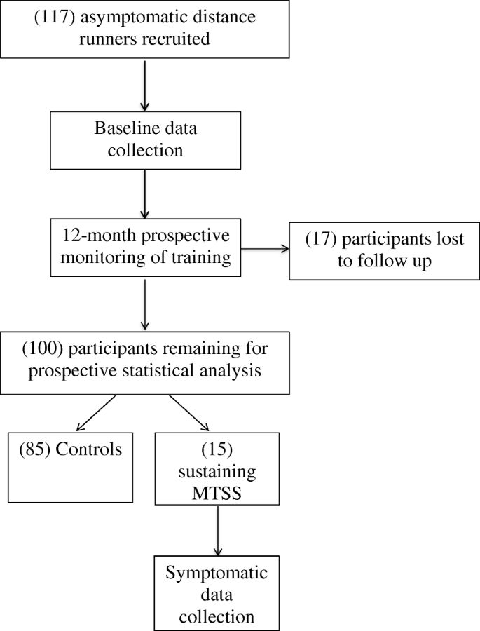 A protocol to prospectively assess risk factors for medial tibial ...