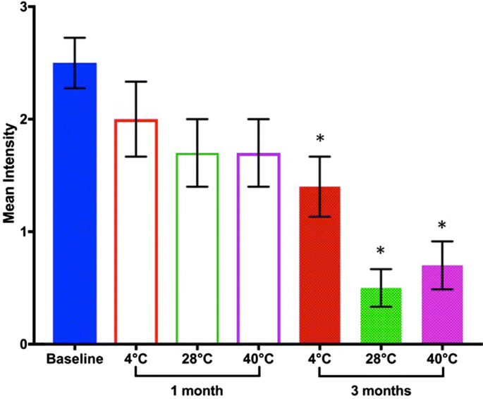 Effects of lyophilization and storage temperature on Wuchereria