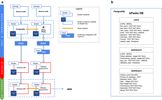 "Empowering the detection of ChIP-seq ""basic peaks"" (bPeaks"