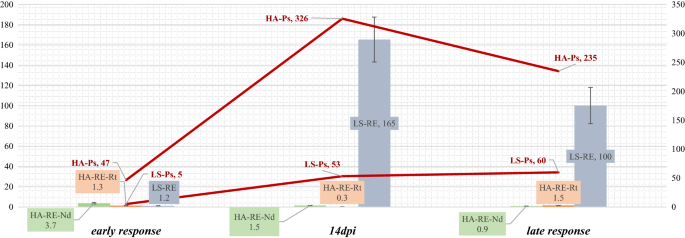 Retrotransposon expression in response to in vitro