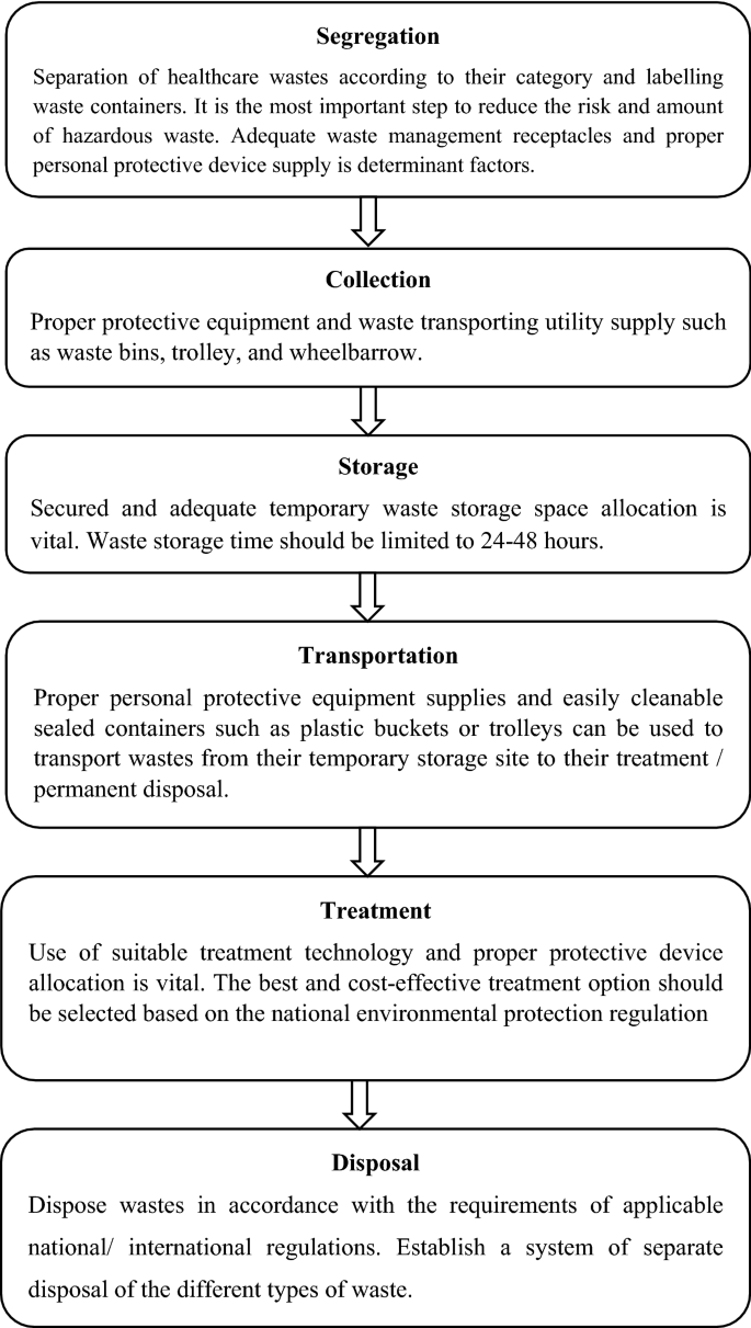 Healthcare waste management current status and potential