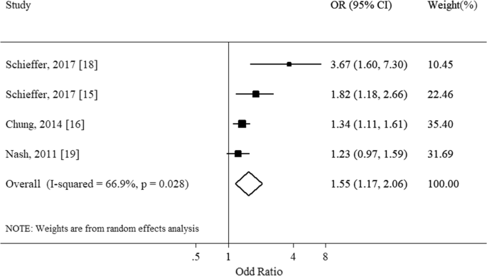 Association of anemia with sensorineural hearing loss: a