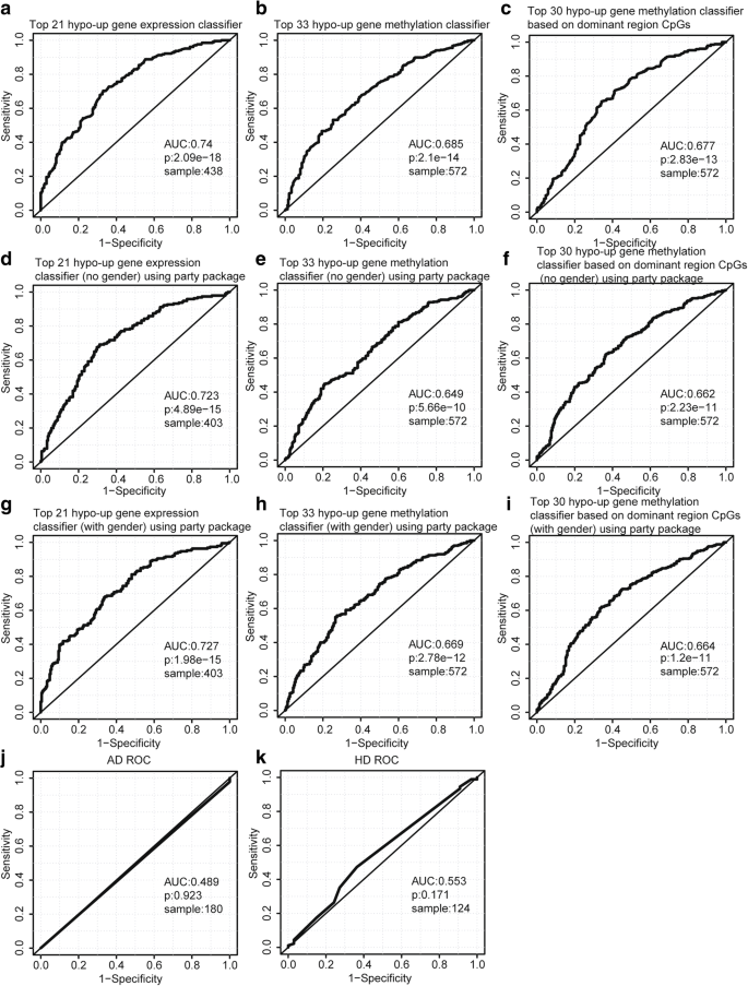 Identification of potential blood biomarkers for Parkinson's disease
