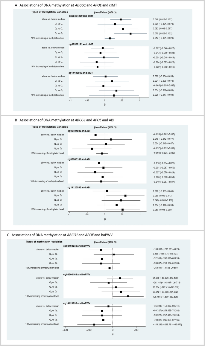 Overall and sex-specific associations between methylation of