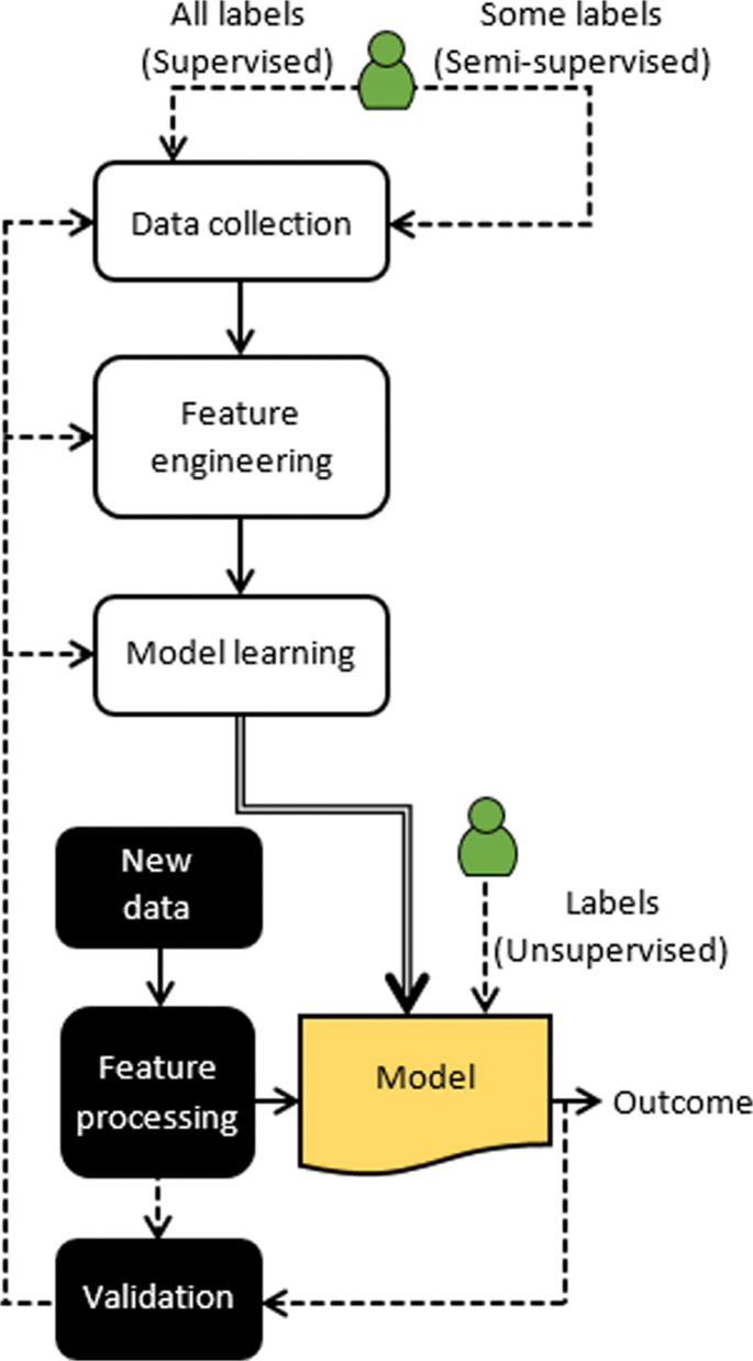 A comprehensive survey on machine learning for networking: evolution
