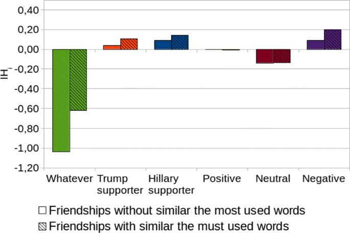 Using sentiment analysis to define twitter political users' classes