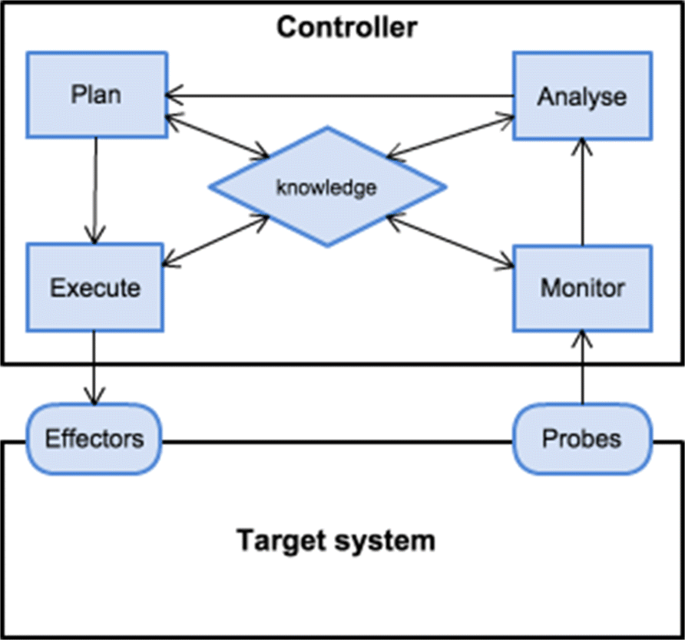 Self-adaptive authorisation in OpenStack cloud platform | Journal of