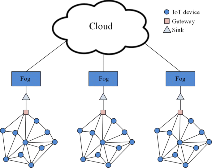 Networking architectures and protocols for smart city systems