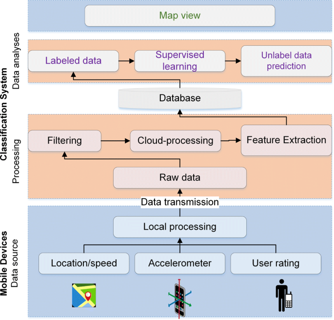 A participatory sensing framework to classify road surface quality