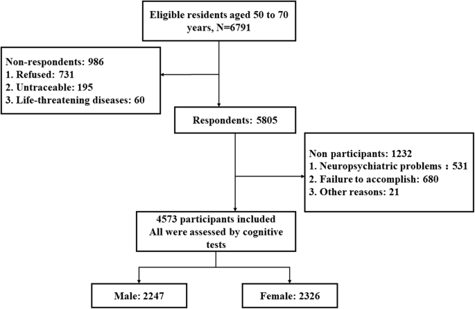 Patterns of cognitive function in middle-aged and elderly