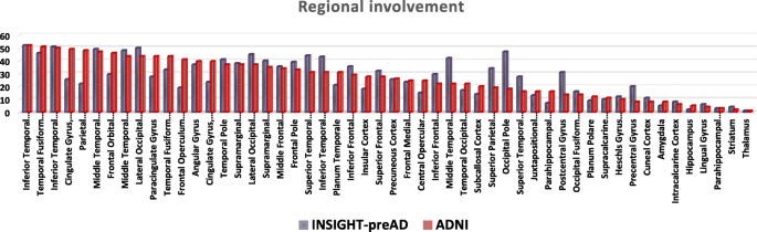 Applicability of in vivo staging of regional amyloid burden in a