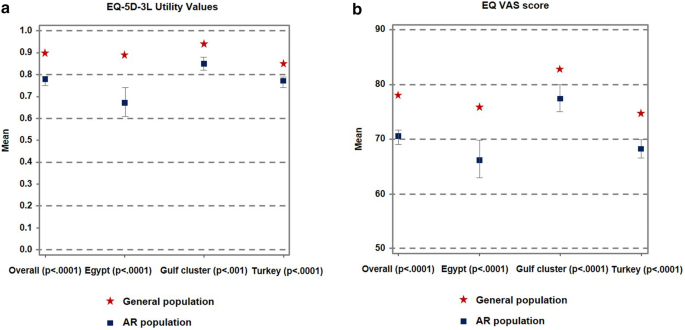 The clinical burden of allergic rhinitis in five Middle