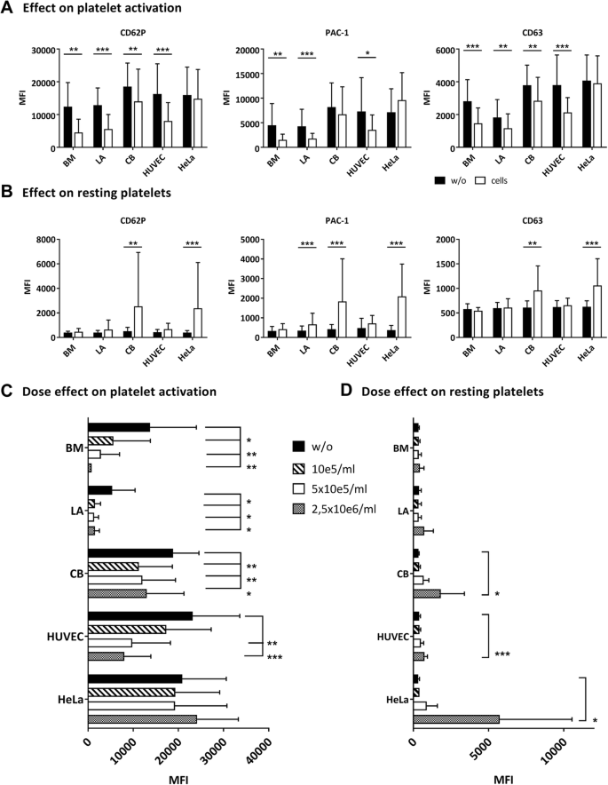 Human mesenchymal stromal cells inhibit platelet activation