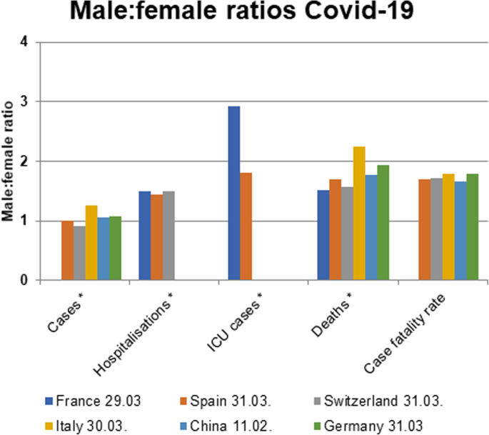 Impact Of Sex And Gender On Covid 19 Outcomes In Europe Biology Of Sex Differences Full Text