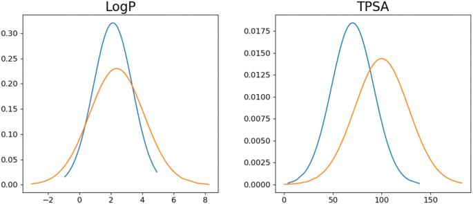Molecular generative model based on conditional variational