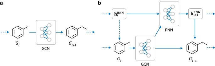 Multi-objective de novo drug design with conditional graph