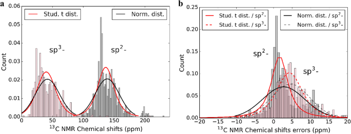 An automated framework for NMR chemical shift calculations