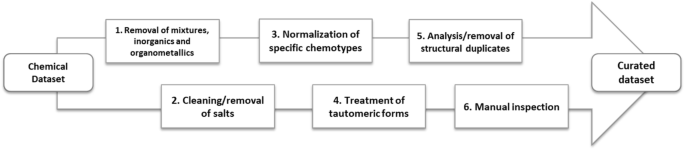 A new semi-automated workflow for chemical data retrieval