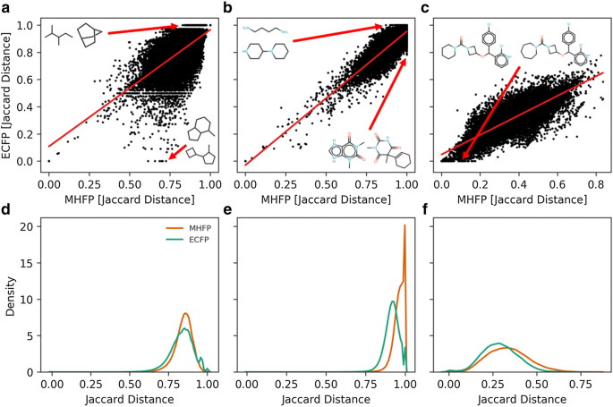 A probabilistic molecular fingerprint for big data settings