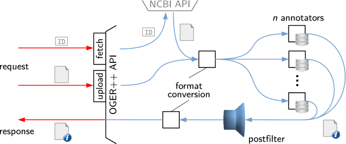 OGER++: hybrid multi-type entity recognition | Journal of