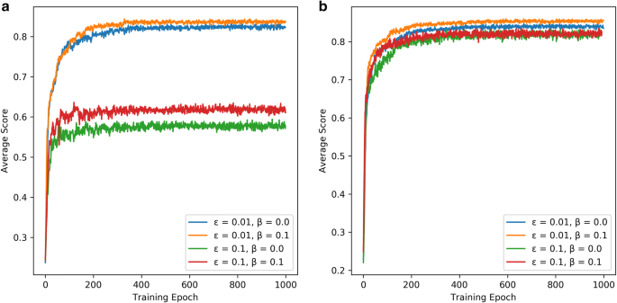 An exploration strategy improves the diversity of de novo ligands