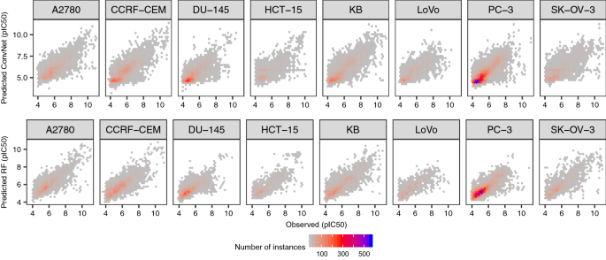 KekuleScope: prediction of cancer cell line sensitivity and