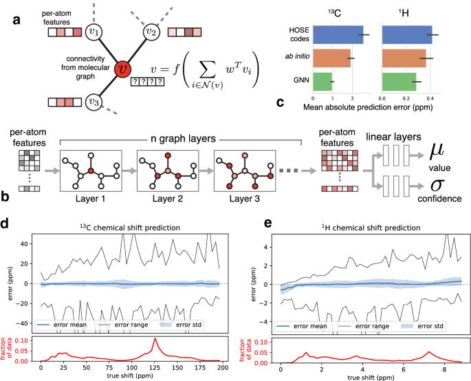 Rapid Prediction Of Nmr Spectral Properties With Quantified