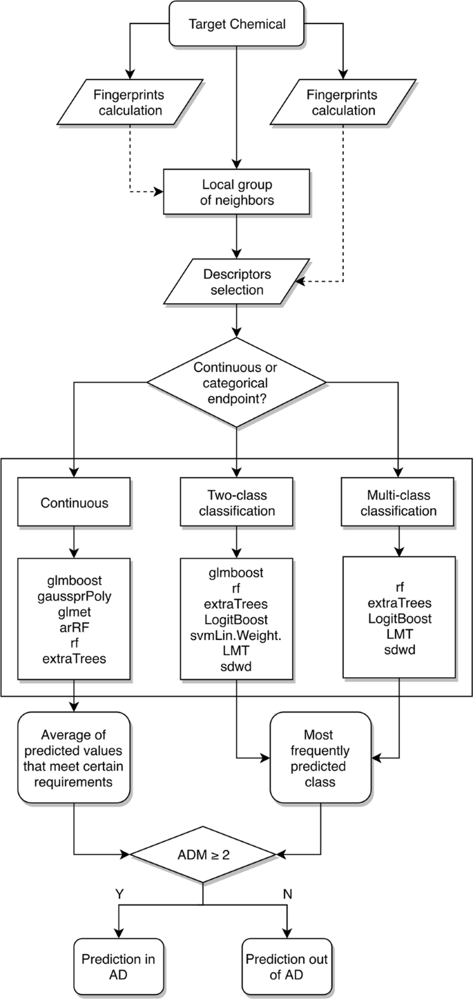 SAR and QSAR modeling of a large collection of LD 50 rat