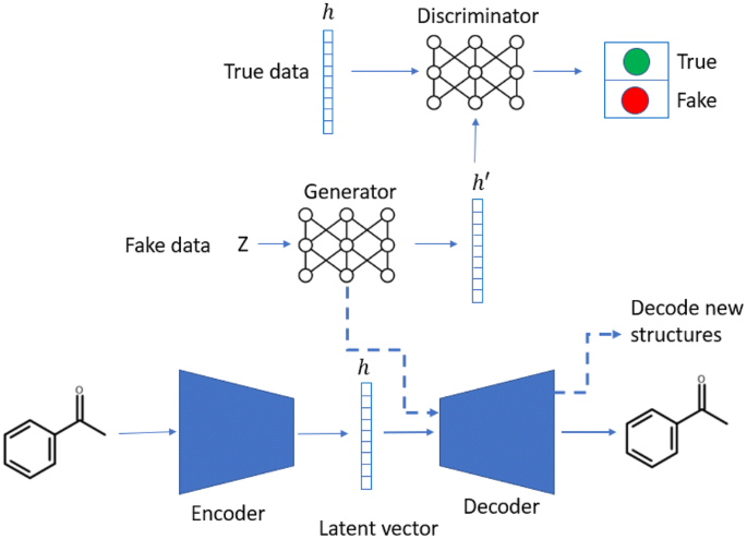 A de novo molecular generation method using latent vector