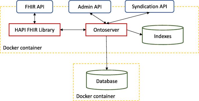 Ontoserver A Syndicated Terminology Server Springerlink