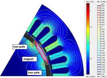 Shape and topology optimization of a permanent-magnet