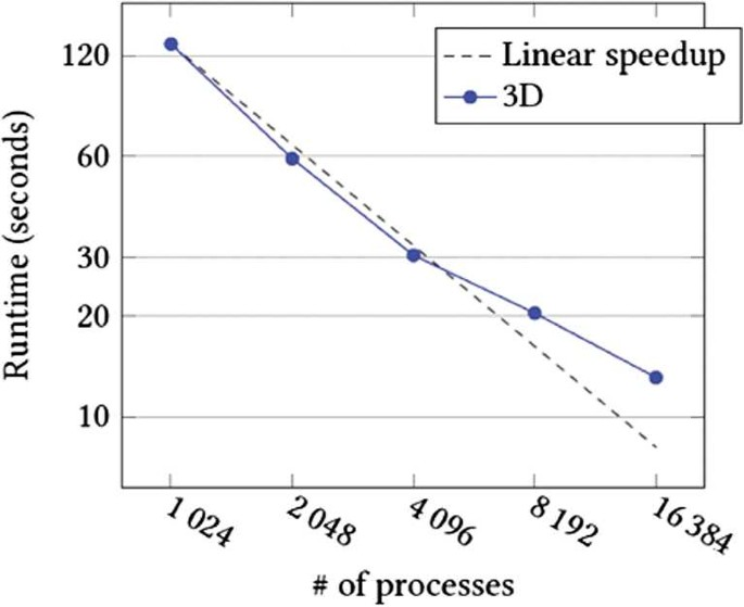 Assessment of self-adapting local projection-based solvers for