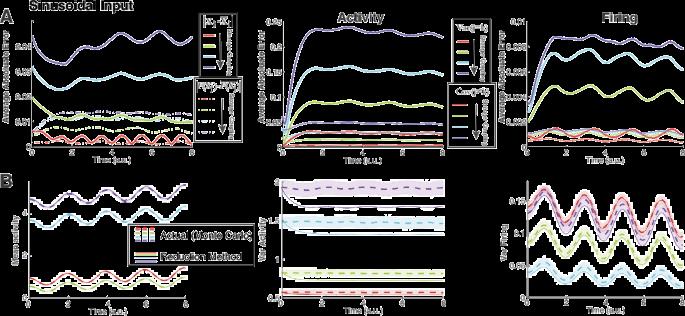 Efficient calculation of heterogeneous non-equilibrium