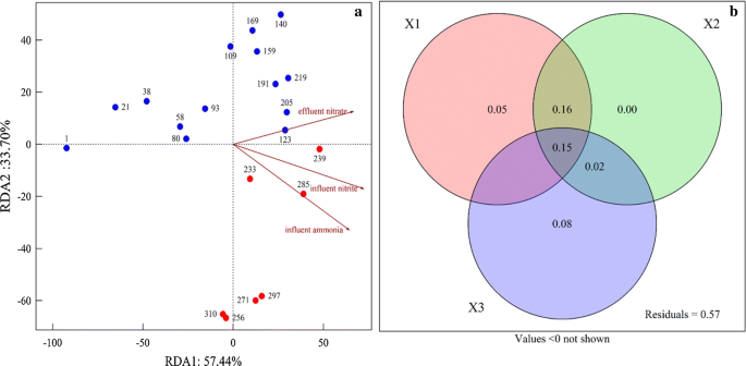 Microbial community dynamics in an ANAMMOX reactor for piggery