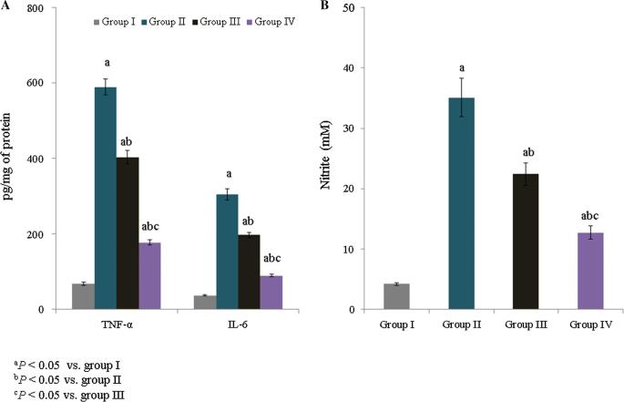 Anti-inflammatory and anxiolytic activities of Euphorbia