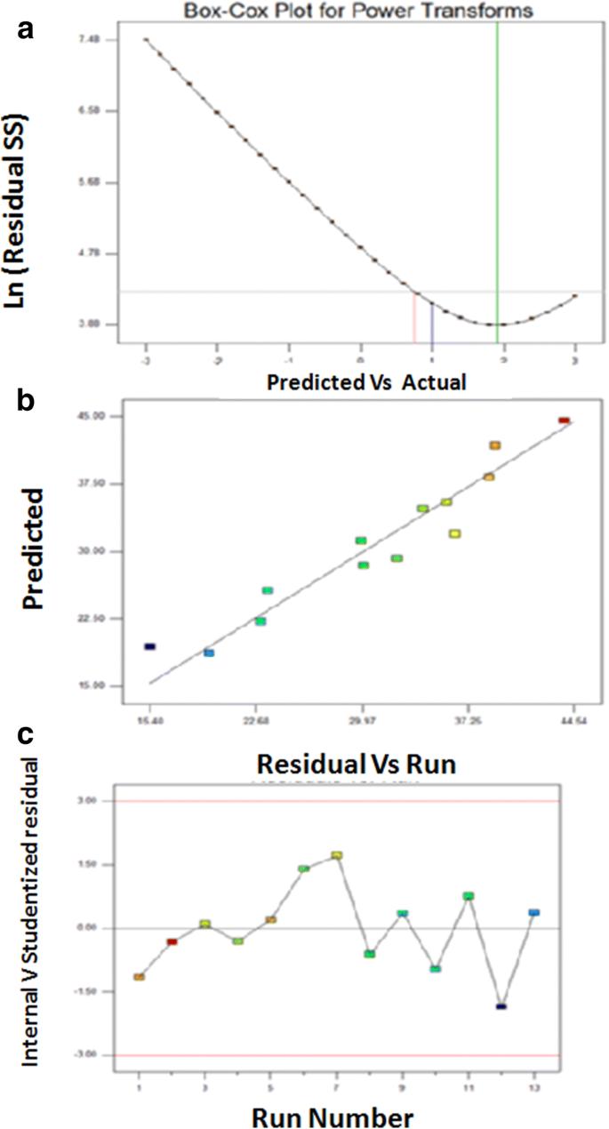 Rhamnolipid production by a gamma ray-induced Pseudomonas aeruginosa