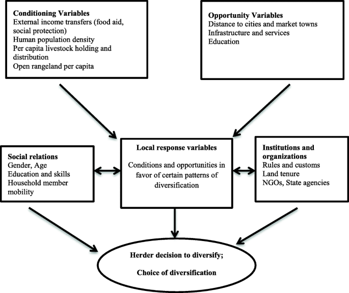 Managing livelihood risks: Income diversification and the livelihood