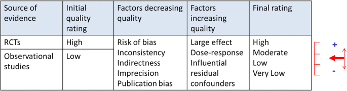 Quality standards in respiratory real-life effectiveness