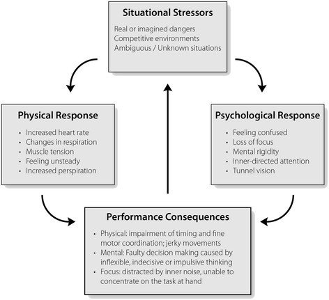 Managing Performance Anxiety And Improving Mental Skills In