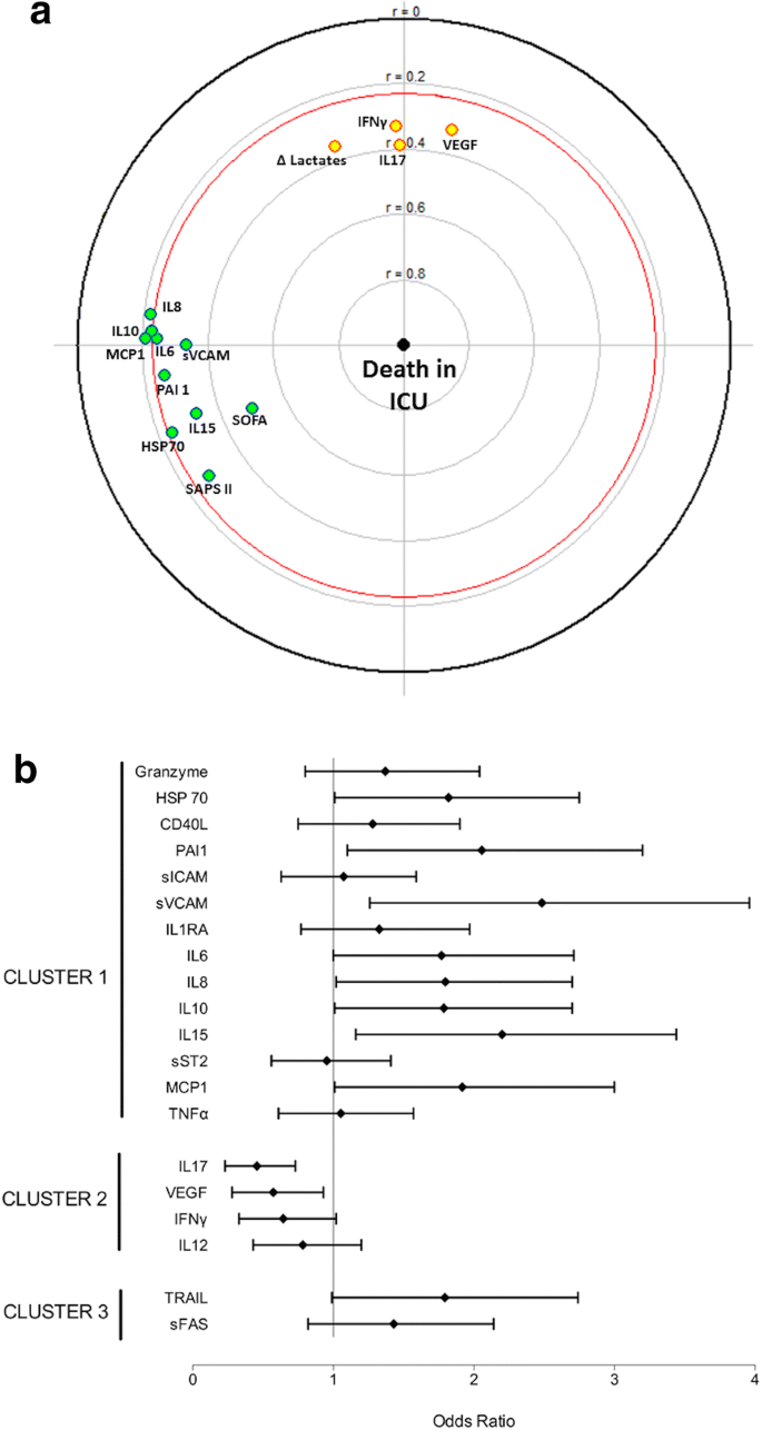 A multiplex analysis of sepsis mediators during human septic