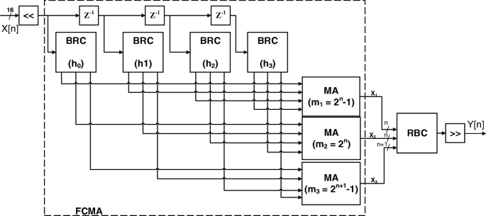 An optimized two-level discrete wavelet implementation using