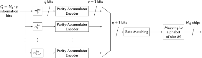Contender waveforms for Low-Power Wide-Area networks in a scheduled