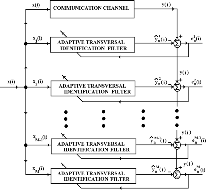 Sequential convex combinations of multiple adaptive lattice